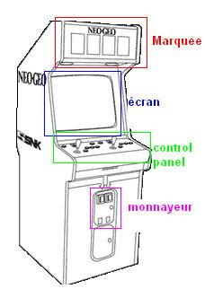 borne arcade dimension